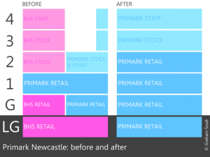 Before-and-after configuration of Primark, Newcastle. Graphic by Graham Soult