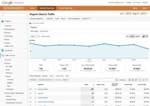 Screenshot from within Google Analytics (31 Aug 2012)