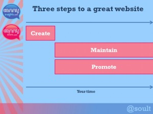 Three steps to a great website. Diagram by Graham Soult